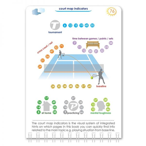 Pocket Tennis Psychology Mario Beky