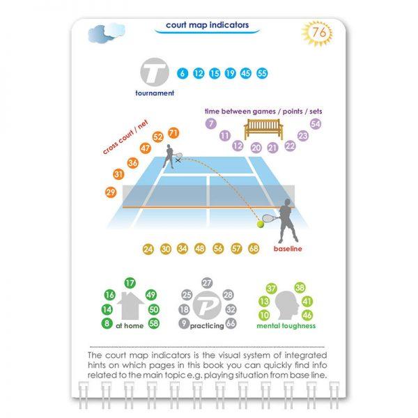 Tennis Pocket Psychology Mario Beky